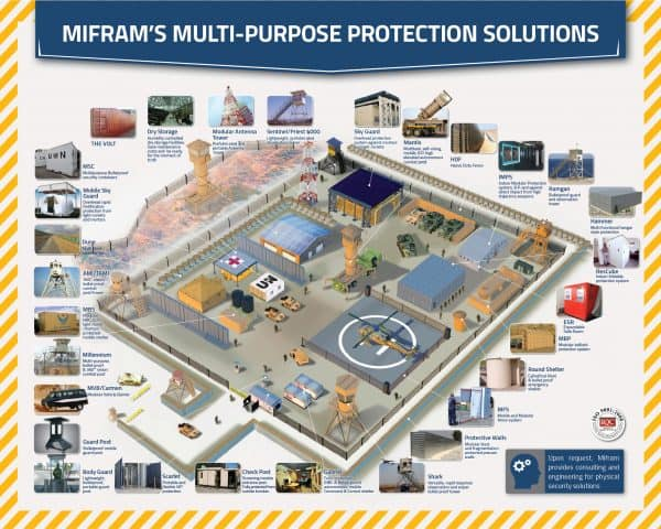 Poster: All of Mifram's Security Products Deployed in a Military Perimeter