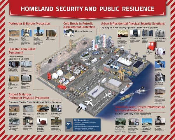 Poster: All of Mifram's Security Products for Homeland Security and Public Resilience Deployed in an Urban Area